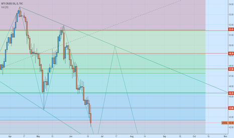 USOIL: this is the ideea that i started a month ago