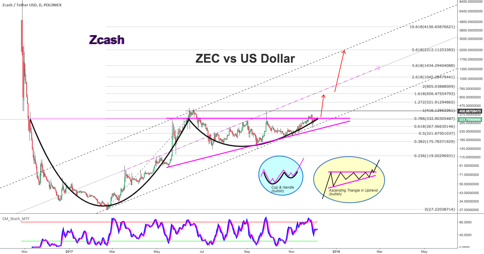 ZEC vs US Dollar Huge Prices are Come
