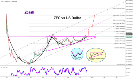 ZECUSDT: ZEC vs US Dollar Huge Prices are Come