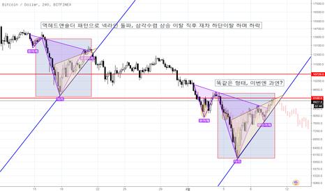 BTCUSD: 비트코인(Bitcoin) 과거 동일한 패턴에서의 가격 진행 비교