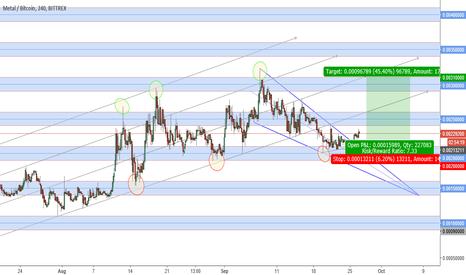 MTLBTC: ***CRYPTO*** MetalPay(MTL)-Bitcoin bullish trend continution