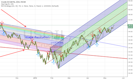 USOIL: The worst is over for the Oil Industry