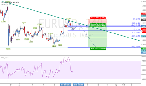 EURUSD: EURUSD in Correction?