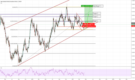 NZDCAD: NZDCAD Poised for Breakout (450+ pips)