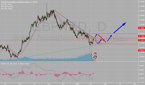 GBPNZD: GBPNZD Swing trade - or LONG with SL @ 2.06