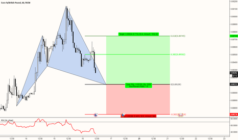 EURGBP: EURGBP (1h) - POTENTIAL CYPHER PATTERN