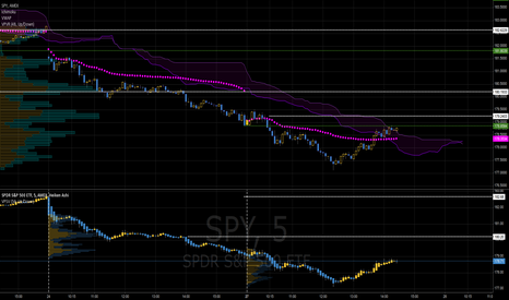 SPY: SPY 5 min update using volume