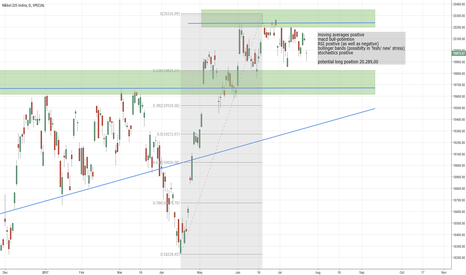 NKY: Nikkei breaking resistance or consolidate| time to get in or out