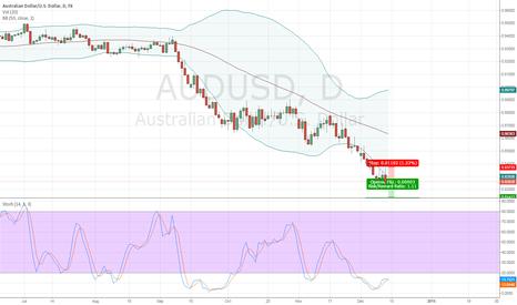 AUDUSD: AUDUSD SHORT ON DAILY CHART