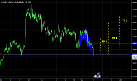AUDNZD: AUDNZD Potential Long at support