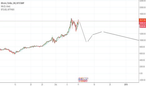 BTCUSD: Watch out for double top