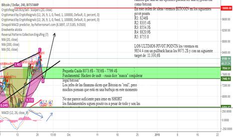 BTCUSD: Caminos Economicos de Bitcoin