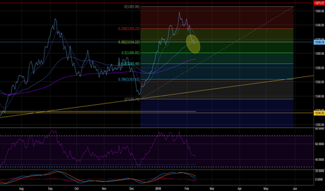 GOLD: Gold retracting back to Fib 38 coinciding with 150 Ma