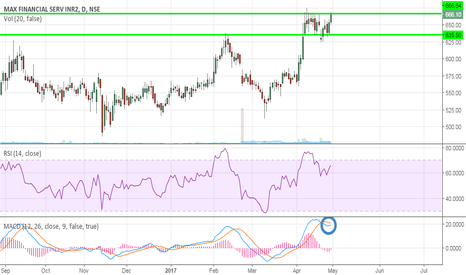 MFSL: Max Financial Trying to create a New range..!!