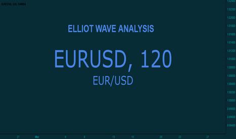 EURUSD: Euro€ vs US Dollar $