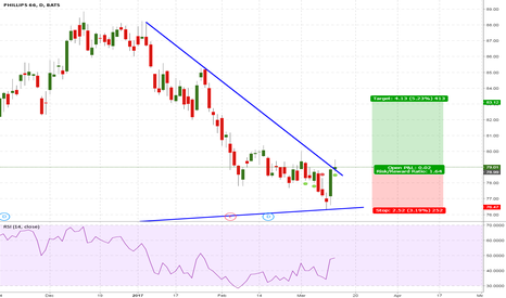 PSX: PSX, trend reversal and confirmation ? believe it or not