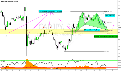 CADJPY: CADJPY: CTS Trade From This Morning's Training Lesson
