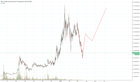 NEOUSD: Neo prediction - Lets see if im right.