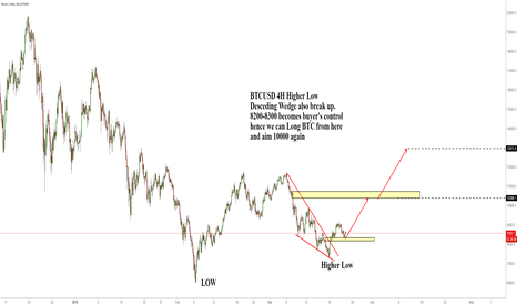 BTCUSD: BTCUSD 4H Higher Low