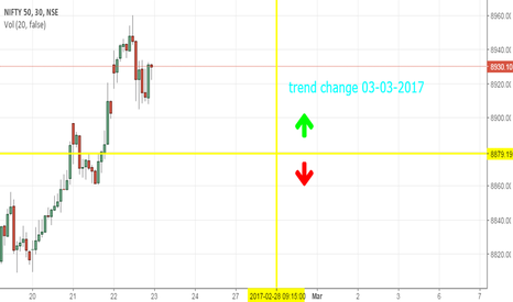 NIFTY: trend change