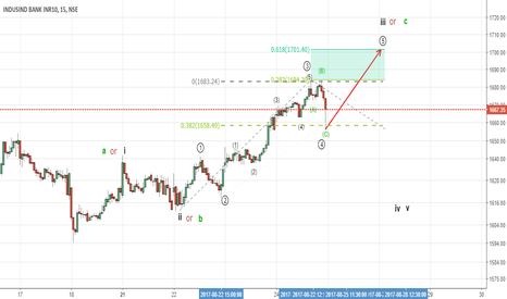 INDUSINDBK: Buy with a target of 1701 SL 1655