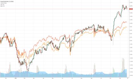RJ1!: Relative Value Trade