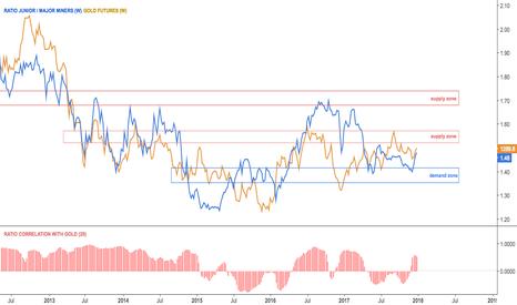 GDXJ/GDX: $GDXJ Miners ratio with gold
