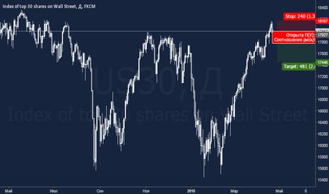 US30: Dow Jones 30: снижение индекса на фоне слабой отчетности компани