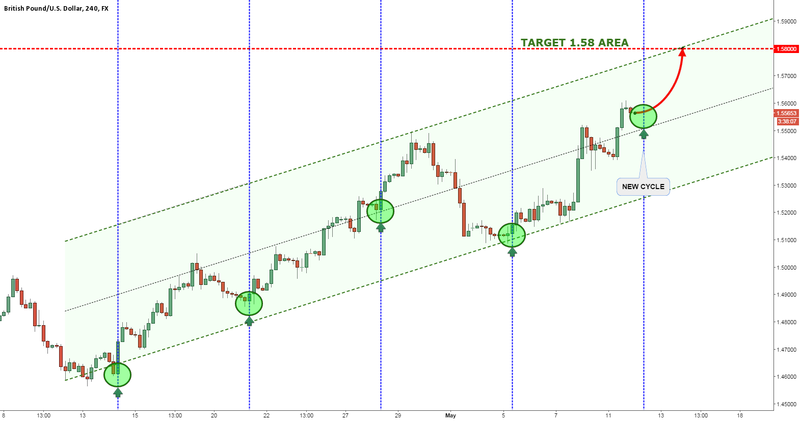 GBPUSD COULD CONTINUE RISING