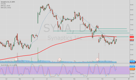 SYNA: SYna   trading up 10 percent,  if open over  66.50,, it will go