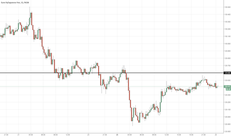 EURJPY: Sell EURJPY >129.60 (11PM)