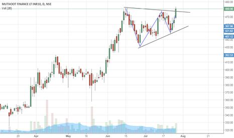 MUTHOOTFIN: Muthoot Finance- Symmetrical triangle breakout- Buy