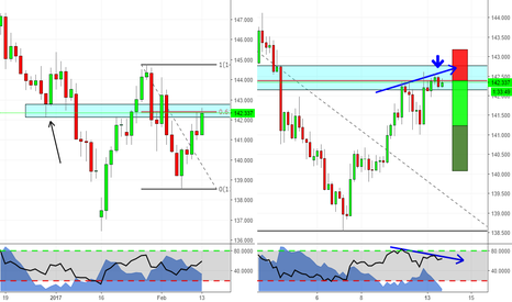 GBPJPY: Divergenza RSI con Engulfing Kicker su GBPJPY