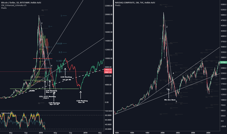 BTCUSD: BTC ROADMAP, LIGHT AT THE END OF THE TUNNEL! (BTC VS DOTCOM)