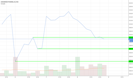 AUROPHARMA: short sell