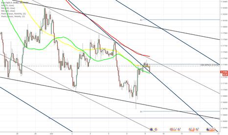 EURUSD: EUR/USD breaks upwards