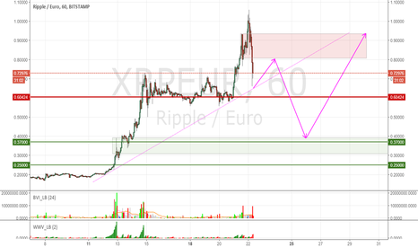 XRPEUR: Ripple dropping lower before next surge?