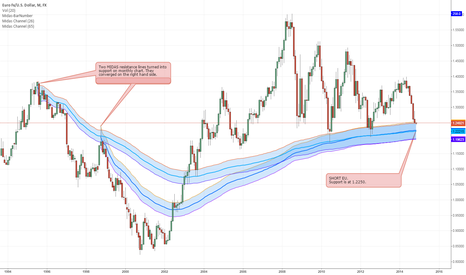 EURUSD: Monthly MIDAS resistance lines turned into next support for EU