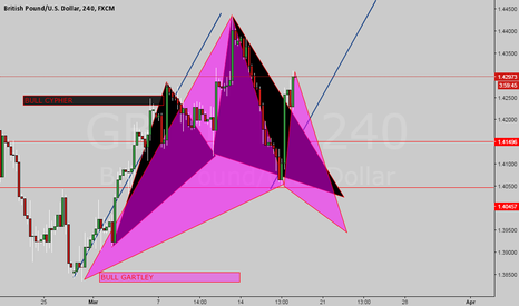 GBPUSD: Cypher and Gartley pattern
