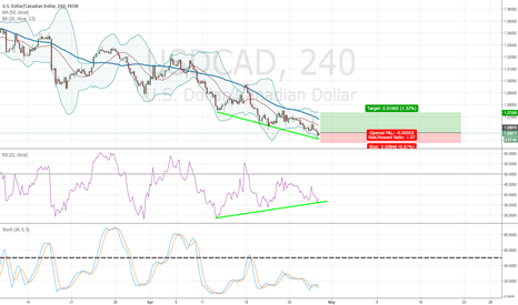 USDCAD: USD CAD H4