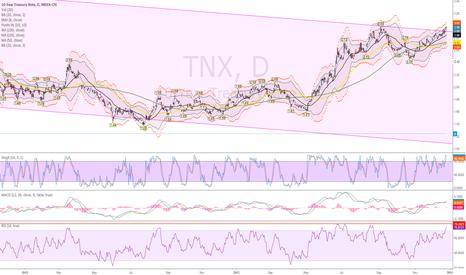 TNX: Fading the 10 Yr