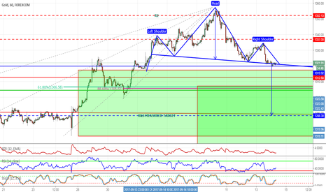 XAUUSD: XAUUSD HEAD AND SHOULDERS PATTERN