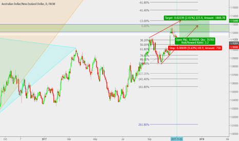 AUDNZD: Market too weak