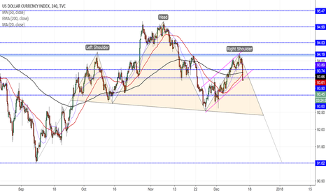 DXY: DXY 4H (Dollar Index)