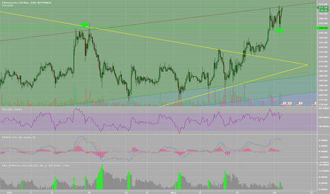 ETHUSD: 350 resis now supp