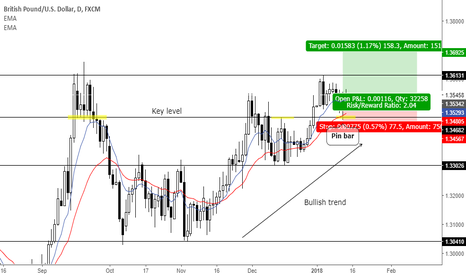 GBPUSD: Trend continuation pin bar at key level