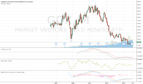 GDX: Gold miners overbrought ?