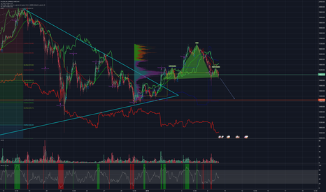 BTCUSD: H&S to 61.8 old resistance at 12910