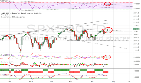 SPX500: Long to 2050