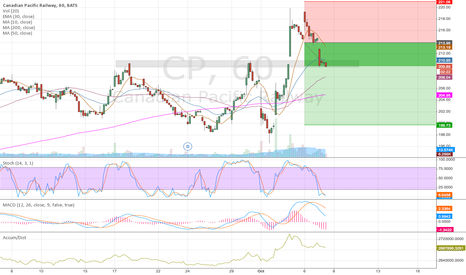 CP: CP down to 200 if 210 breaks decisively